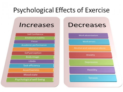 Positive Psychological Effects