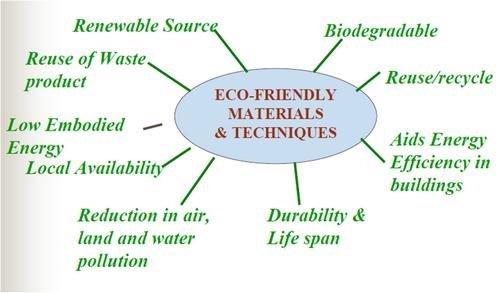Eco-friendly building materials....arenteiro