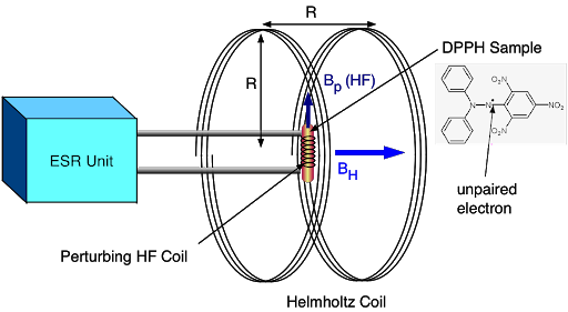 What is Electron Spin? - Electron Spin Theory electron spin resonance