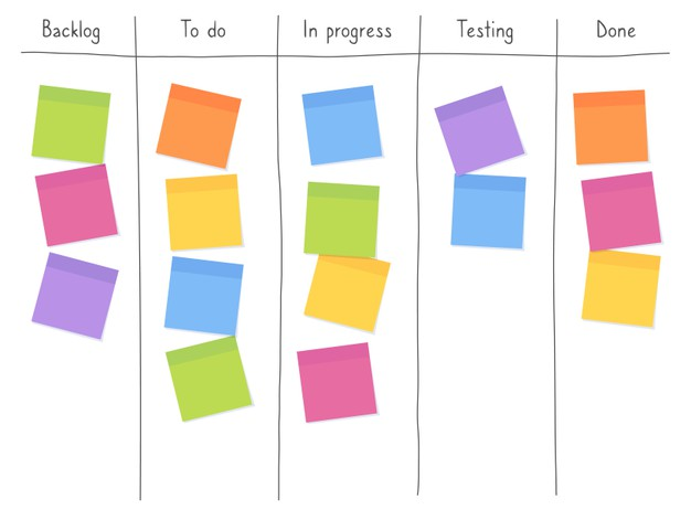How to Create an Efficient Agile Kanban Board?